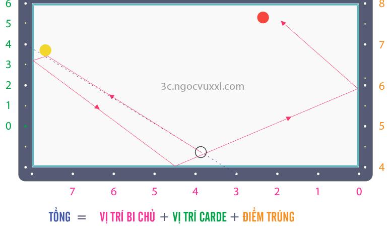 Bộ nút số Bola – P1: Giới thiệu cơ bản và áp dụng thế bi 3 băng cha (N-D-N)