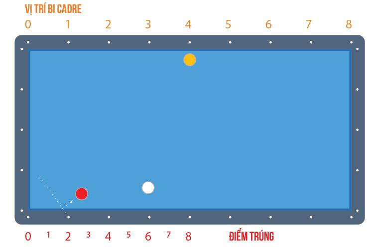 image 3 Hướng dẫn đánh Ba băng con bằng Bộ nút số Bola Hàn Quốc