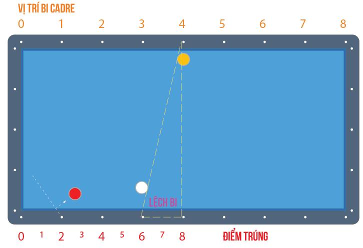 image 5 Hướng dẫn đánh Ba băng con bằng Bộ nút số Bola Hàn Quốc