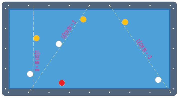 image 7 Hướng dẫn đánh Ba băng con bằng Bộ nút số Bola Hàn Quốc