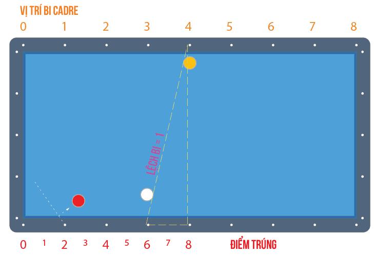 image 8 Hướng dẫn đánh Ba băng con bằng Bộ nút số Bola Hàn Quốc