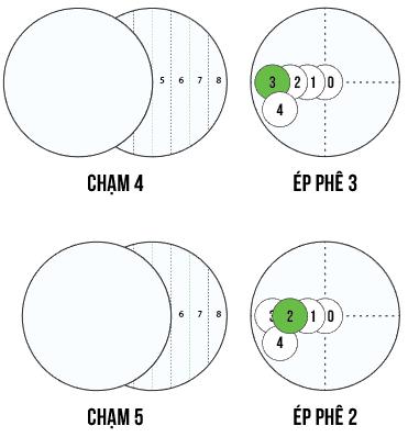 image 9 Hướng dẫn đánh Ba băng con bằng Bộ nút số Bola Hàn Quốc